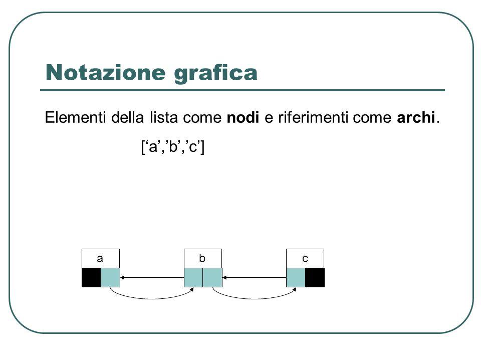 Notazione grafica Elementi della lista come nodi e riferimenti come archi. ['a','b','c'] a b c